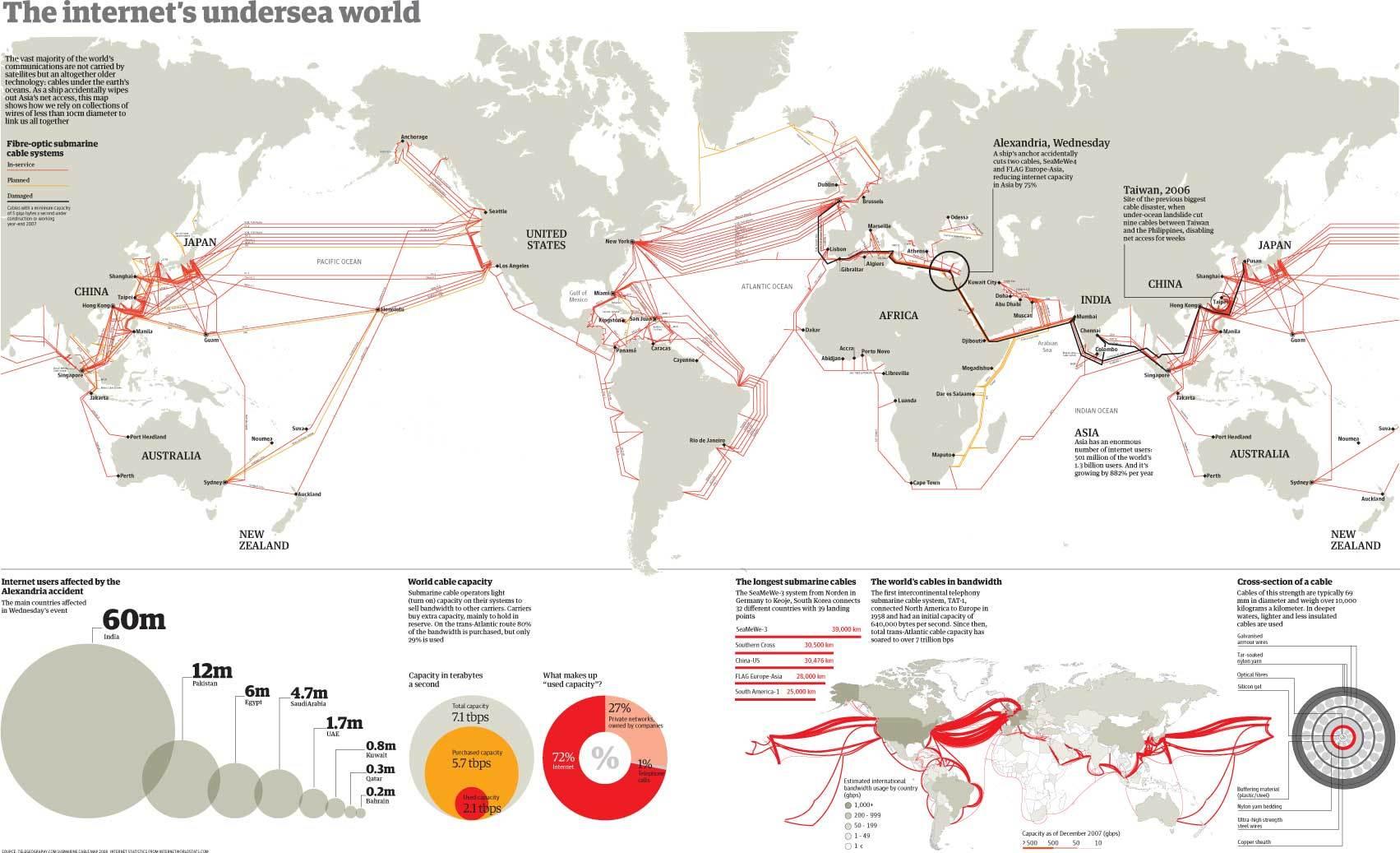 現状のインターネットの海底ケーブルが通っている場所