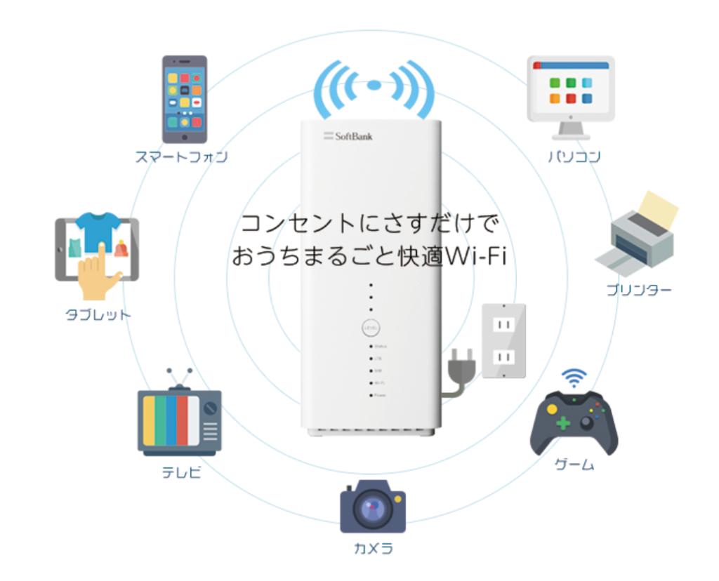 【モバレコAir】と【SoftBank Air】共通の特徴