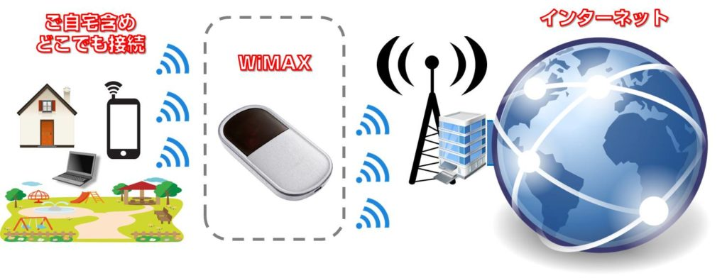 WiMAXはモバイルWiFi専用のインターネット回線