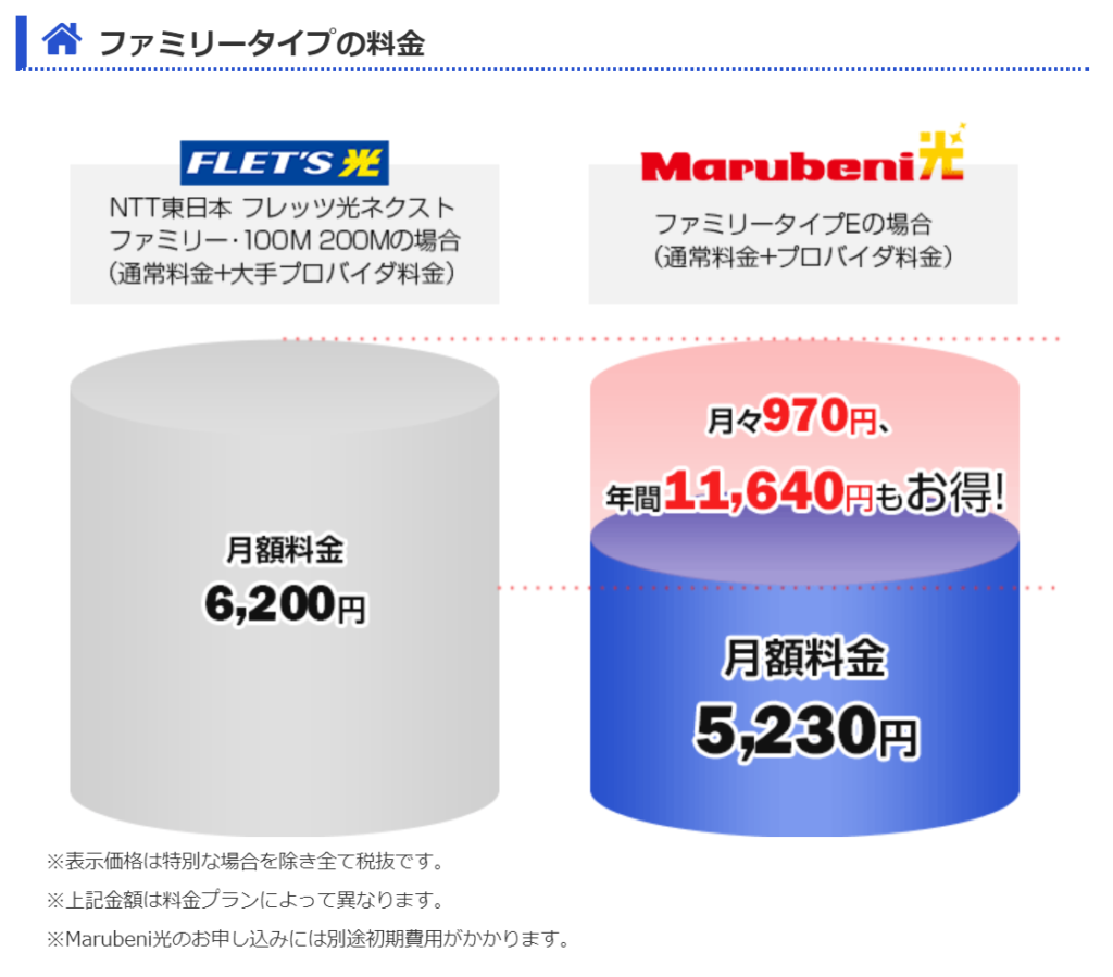 Marubeni光とフレッツ光の料金比較
