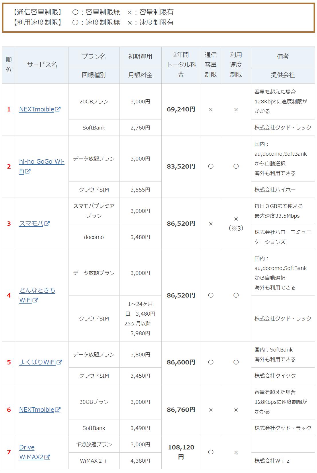 【2年契約プラン】モバイルWiFi料金比較表【ランキング】