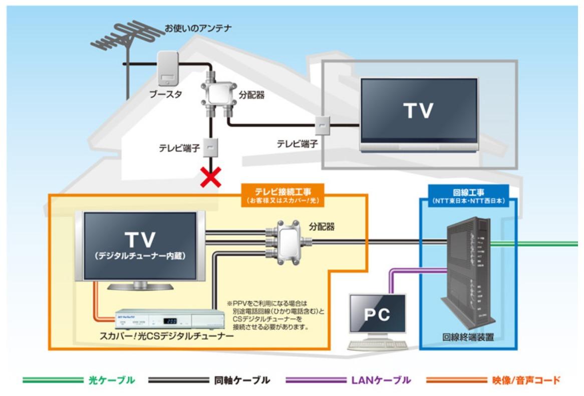 フレッツ・テレビのテレビ接続方法