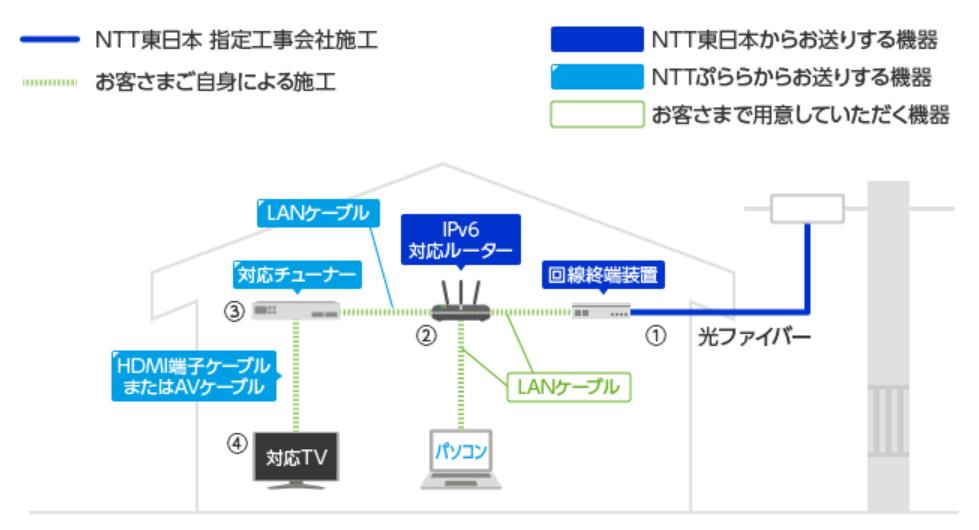 ひかりTVのテレビ接続方法