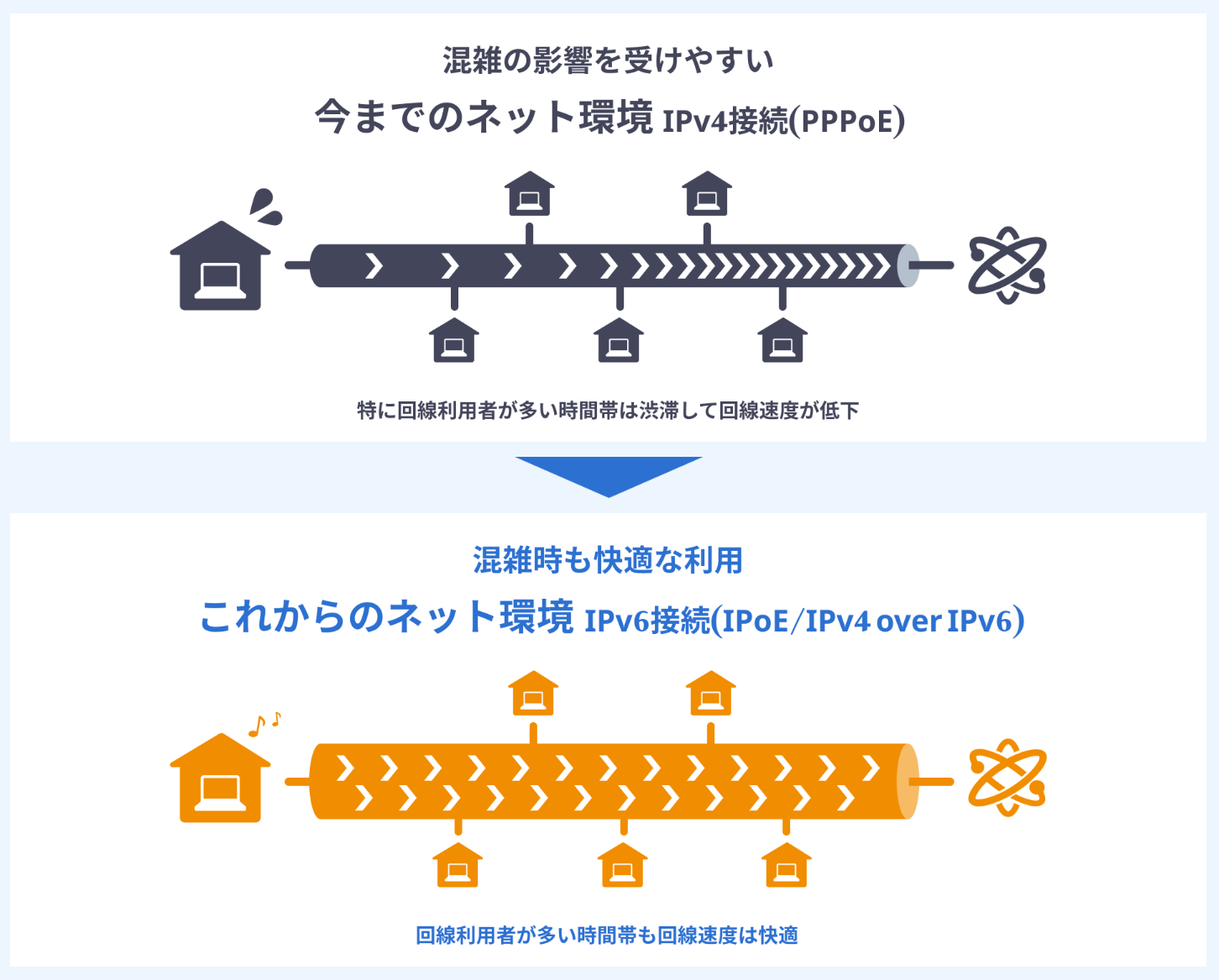 楽天ひかりの「IPv6接続(IPoE/IPv4 over IPv6)」という次世代の通信技術