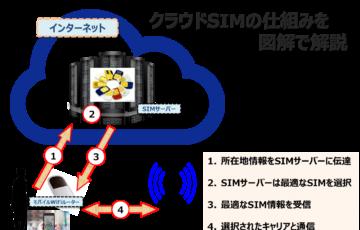クラウドSIMの仕組みを図解で解説